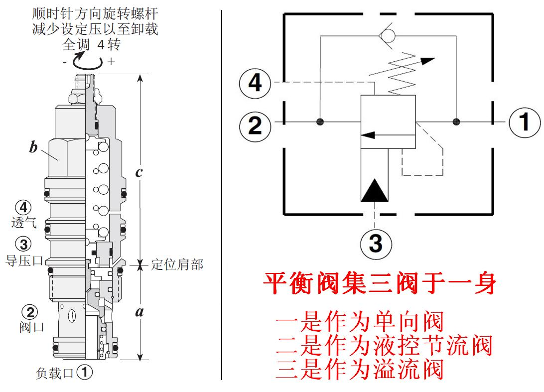 二通型压力补偿器阀工作原理 1,主弹簧使阀处于关闭位置.图片